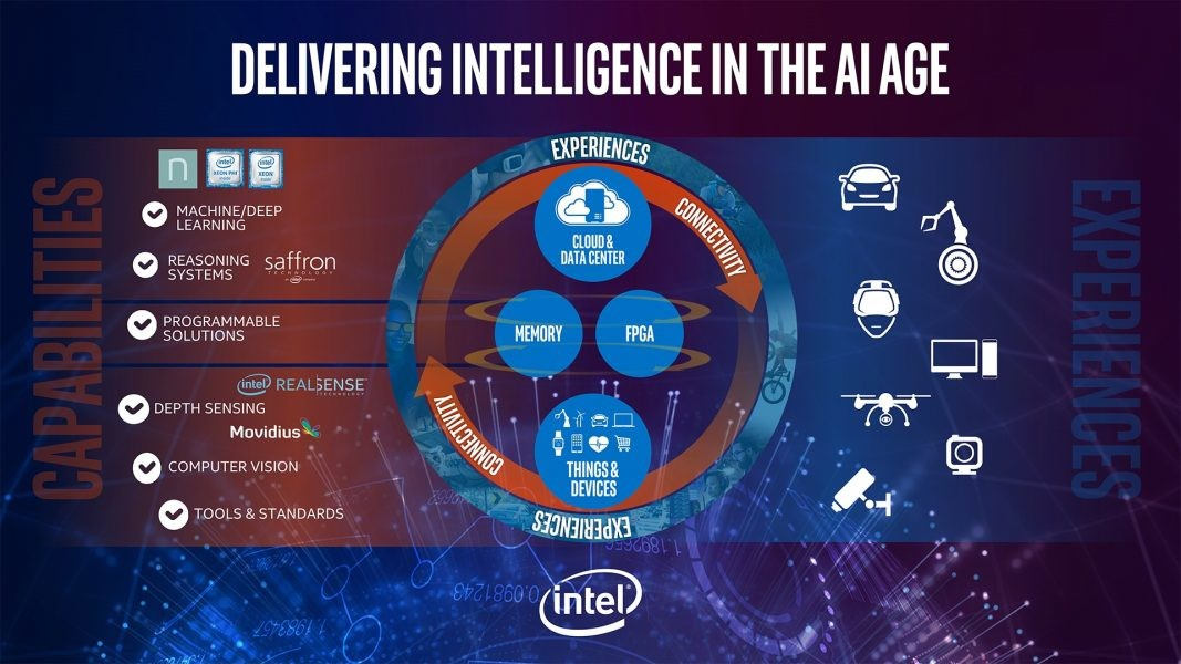 Announced For State-of-the-art Intel Strategy Intelligence Artificial