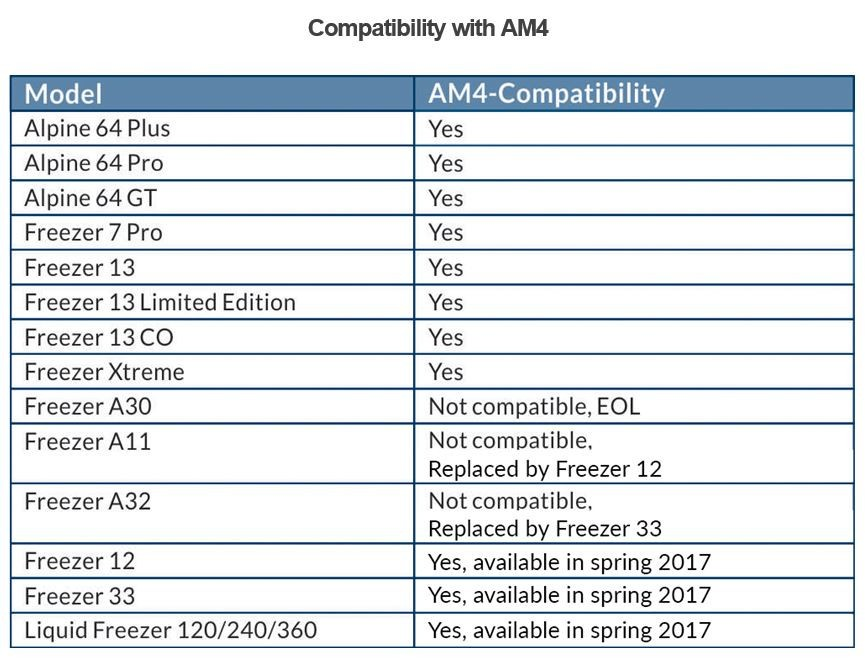 Arctic announces support for AMD socket AM4 across range of CPU coolers