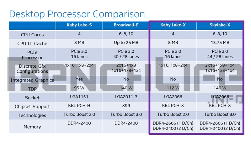 Intel rumored to launch Skylake-X and their X299 chipset at Gamescom 2017