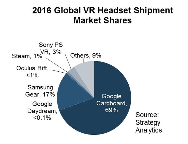 Google Dominates VR Headsets Market in 2016: Strategy Analytics