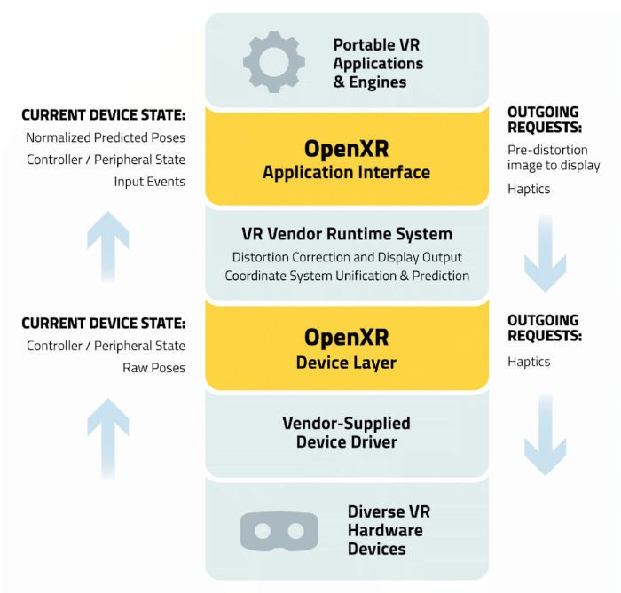 Khronos Group Announces OpenXR Initiative - Bridging Virtual Reality