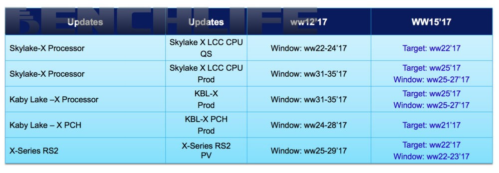 Intel's X299 platform may launch sooner than expected