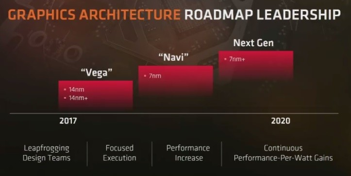 AMD announces plans to build its Navi and Zen 2 on 7nm
