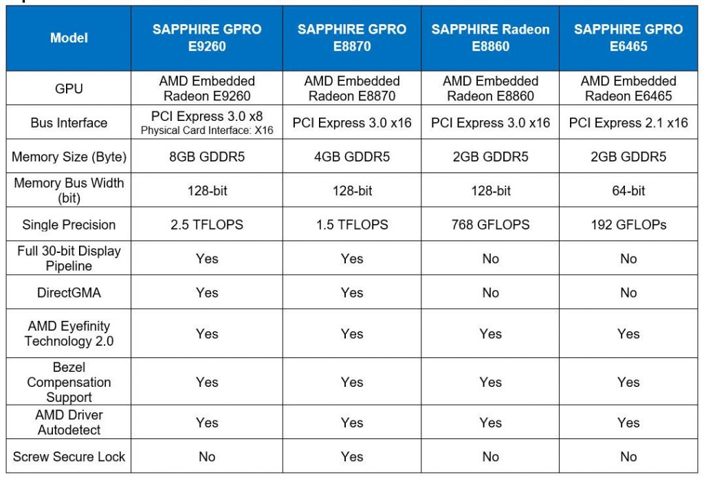 SAPPHIRE launched its GPRO E-Series Professional Graphics