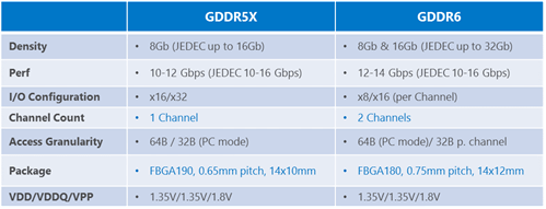 GDDR6 mass production phase arriving in early 2018 and GDDR5X hits 16Gbps