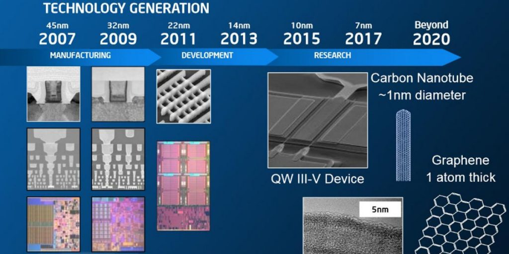 Intel will continue using 14nm Processors till Holiday 2019