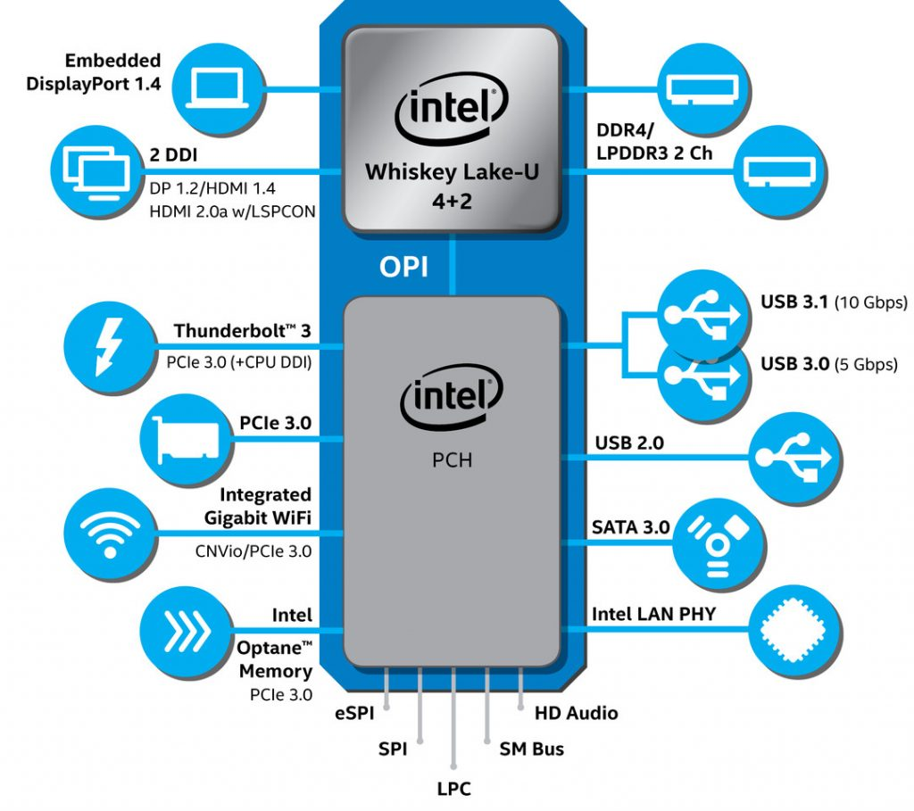Intel Announces 8th Gen Core Processors for Ultrabooks and Notebooks