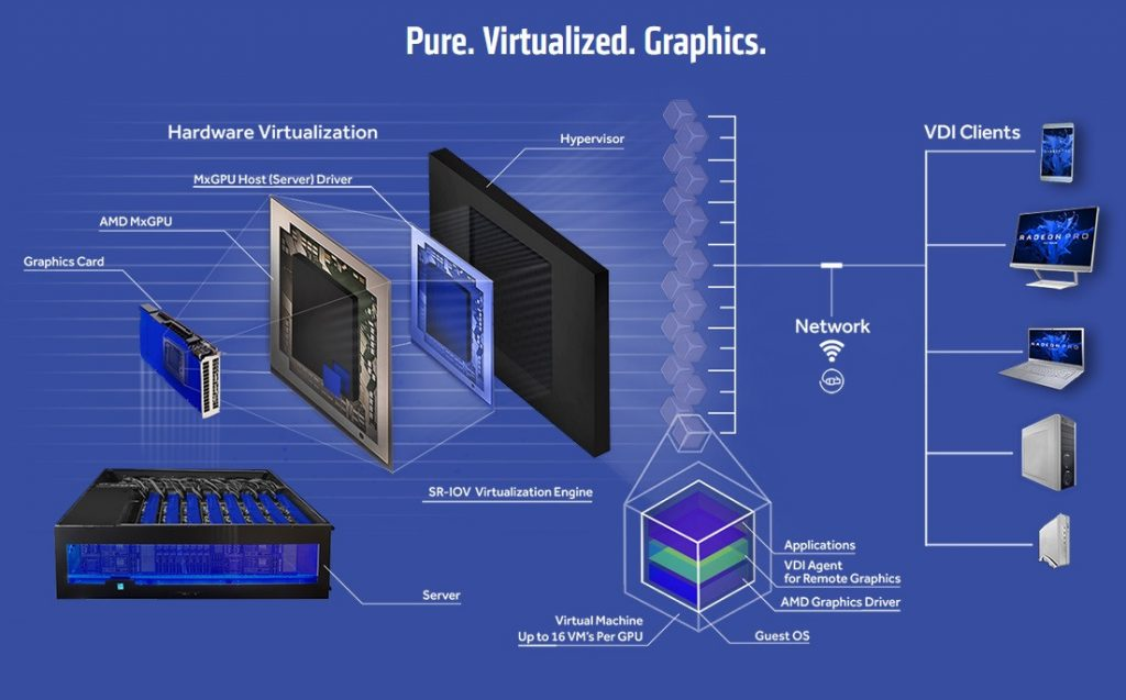 AMD Announces Dual-Vega Radeon™ Pro V340 Graphics Card Delivers Accelerated Performance and High User Density to Power Datacenter Visualization Workloads