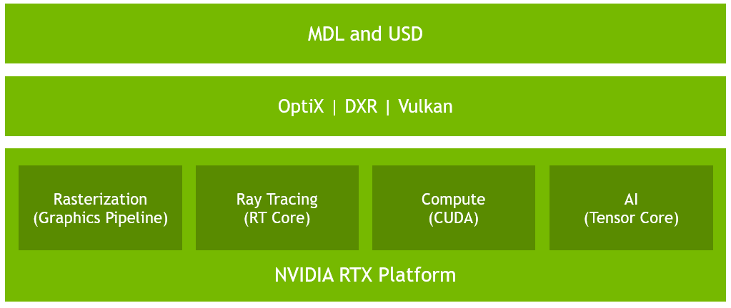 NVIDIA RTX Platform Brings Real-Time Ray Tracing and AI to Barrage of Blockbuster Games