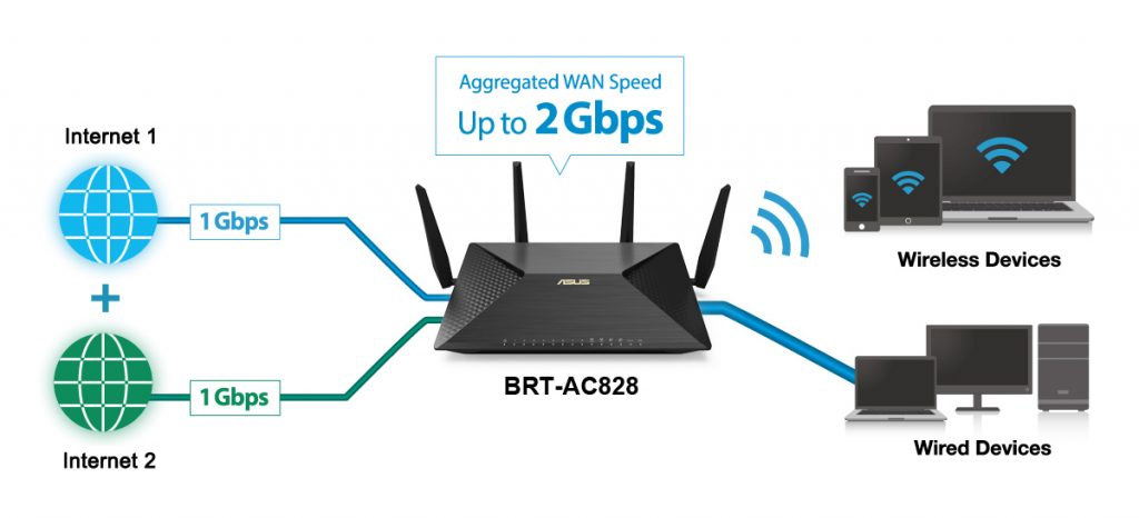 ASUS BRT-AC828 AC2600 Business Router Review