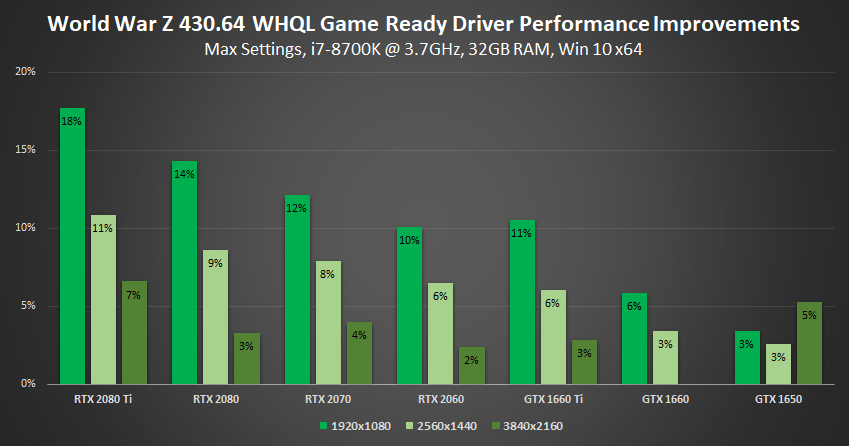 Vulkan Titles Continue to Stand Out on GeForce GPUs, 'World War Z' Performance Jumps Up To 18%